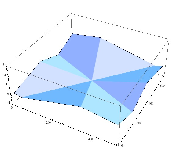 Mathematica Mangles Input Data | Imaginary Institute Blog